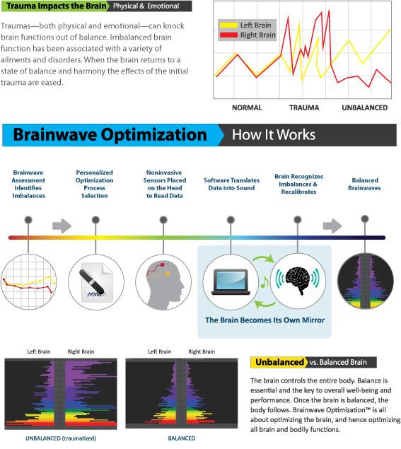 Brain Wave Optimization – Non-Invasive Process for Balancing and ...
