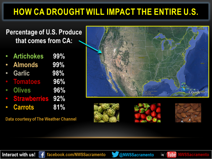 CaliDrought