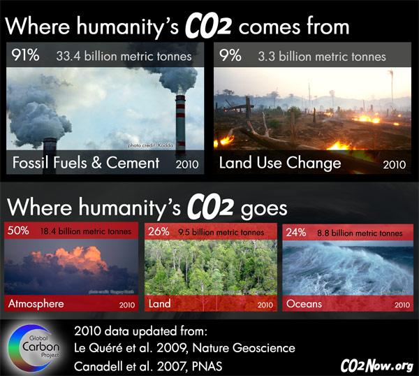 CO2whereItComesFrom