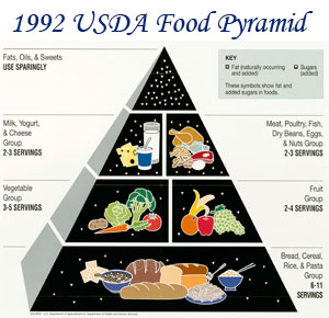 1992-USDA-Food-Pyramid